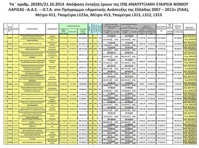 Υπ ΄ αριθμ. 20285/21.10.2014  --- 3η Απόφαση ένταξης Ιδιωτικών Έργων της Α.Ε.ΝΟ.Λ. Α.Ε. στο Πρόγραμμα «Αγροτικής Ανάπτυξης της Ελλάδας 2007 – 2013» (ΠΑΑ), Μέτρο 411, Υπομέτρα L123α, Μέτρο 413, Υπομέτρα L311, L312, L313