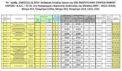 Υπ ΄ αριθμ. 24825/12.12.2014  --- 4η Απόφαση ένταξης Ιδιωτικών Έργων της Α.Ε.ΝΟ.Λ. Α.Ε. στο Πρόγραμμα «Αγροτικής Ανάπτυξης της Ελλάδας 2007 – 2013» (ΠΑΑ), Μέτρο 411, Υπομέτρα L123α, Μέτρο 413, Υπομέτρα L311, L312, L313